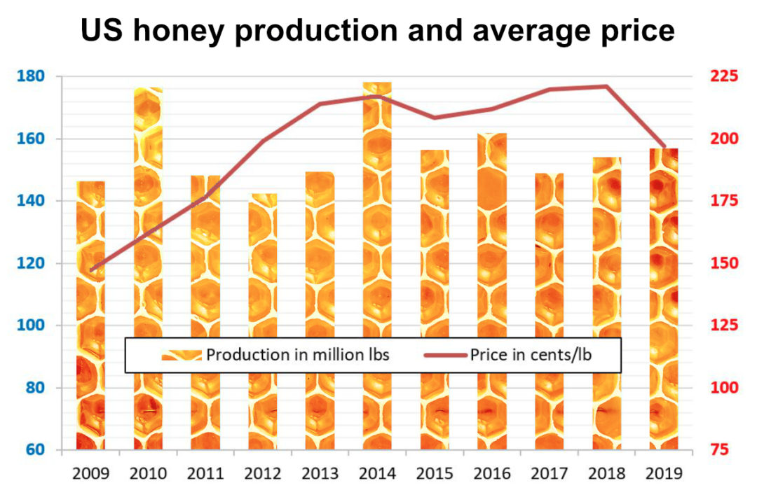 US honey production chart