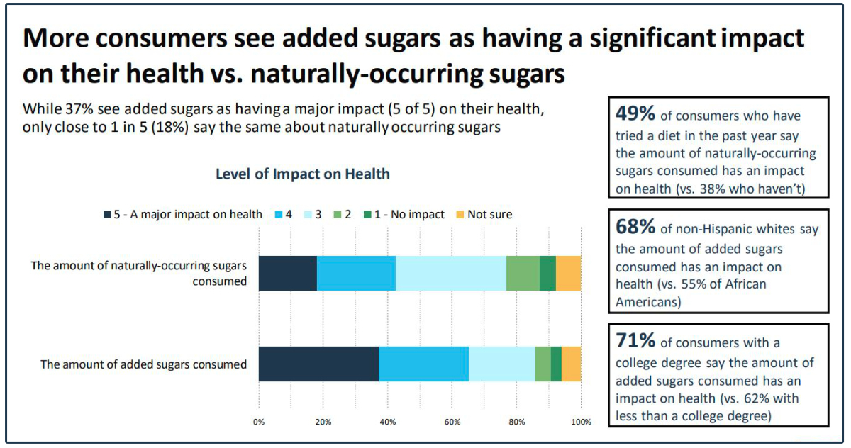 Added sugars health effects chart