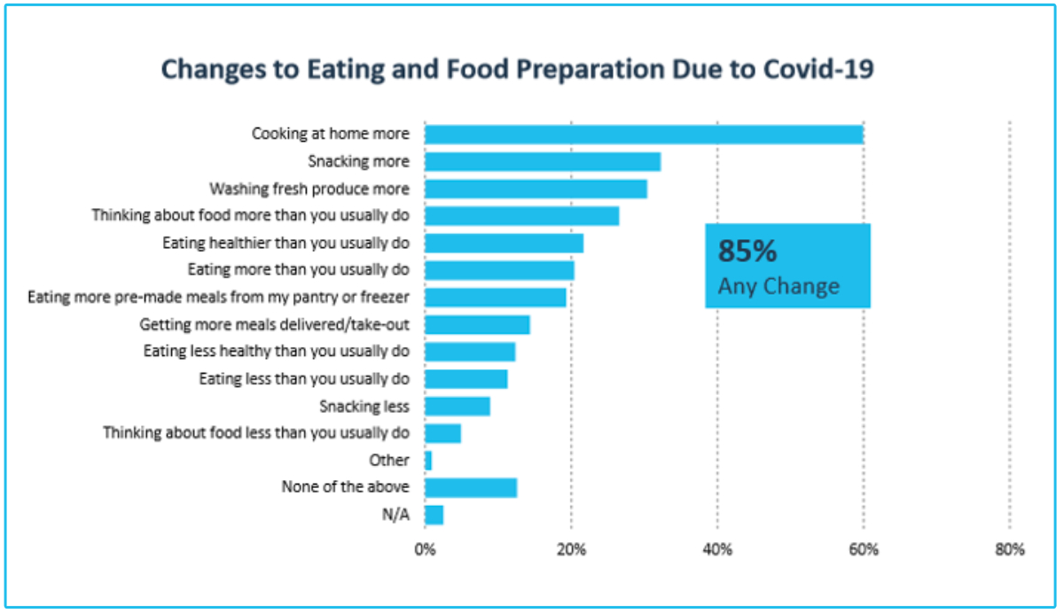 Changes to eating and food preparation due to COVID-19 chart