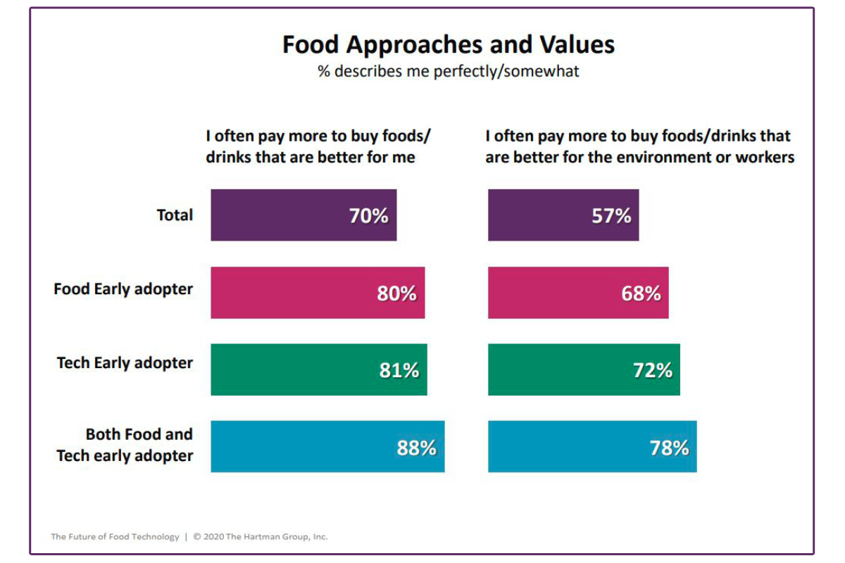 Food approaches and values chart