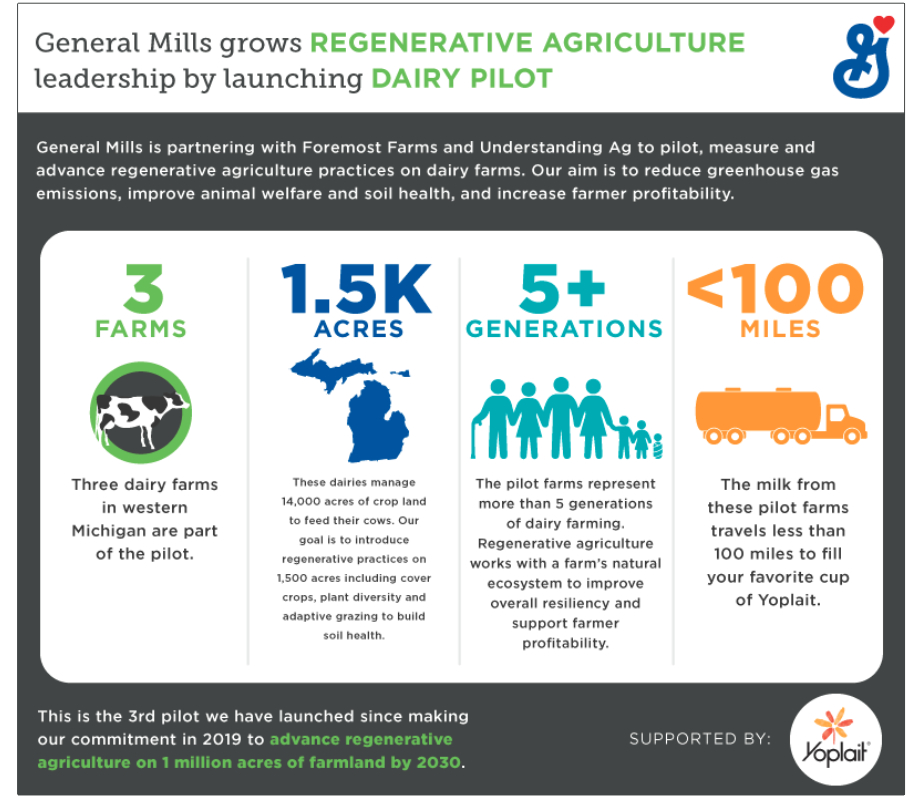 General Mills dairy pilot regenerative agriculture infographic