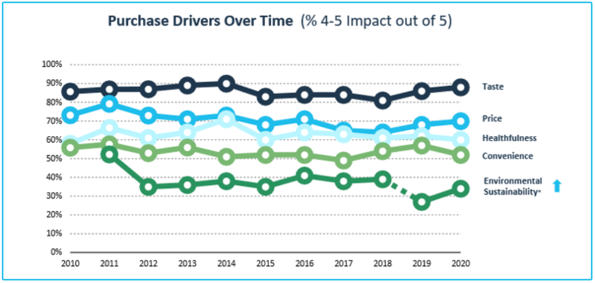 Purchase drivers over time chart