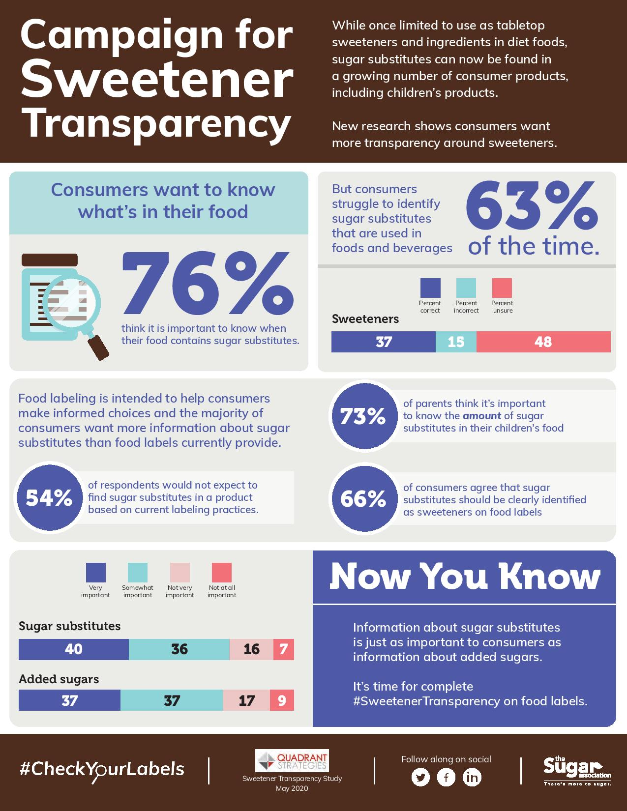 Campaign for sweetener transparency infographic