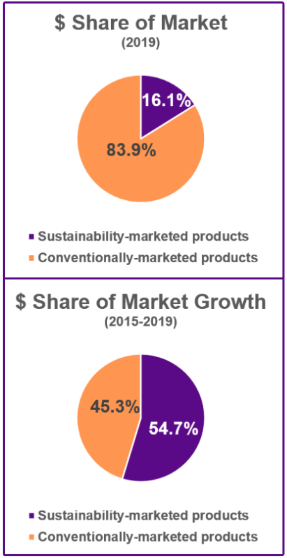 Sustainable market share graphs