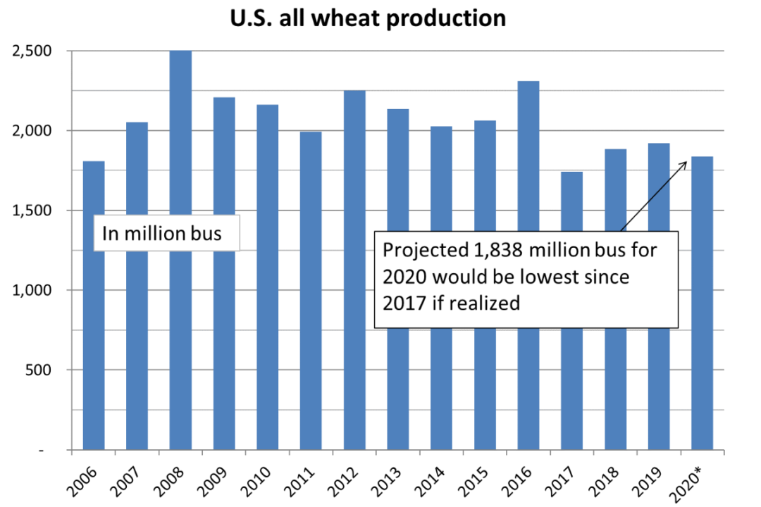 US wheat production
