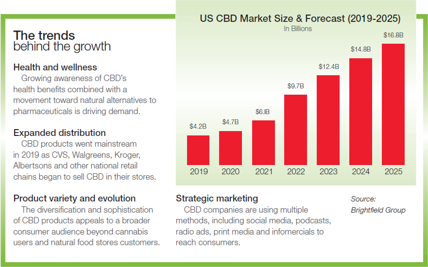 Chart highlighting CBD trends from The Brightfield Group