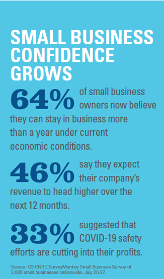 Data reflecting consumer confidence in small businesses