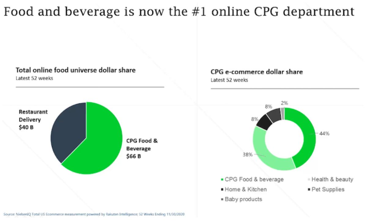 FMI online sales chart