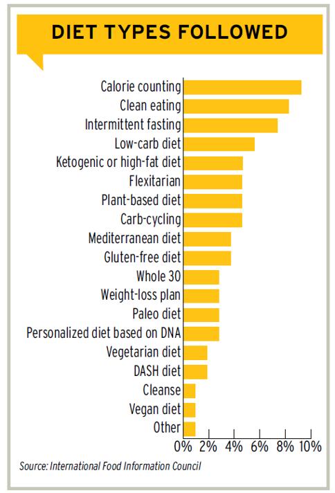 Graphique montrant la popularité des types de régime