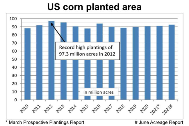 US corn planted area chart for 063021