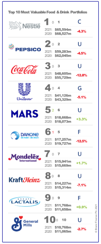 Brand Finance Top 10 Most Valuable Food and Drink Portfolios chart
