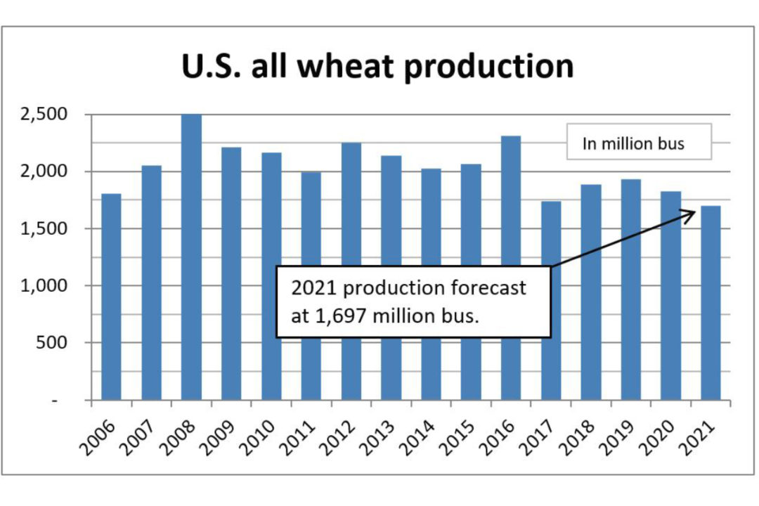 US all wheat production chart