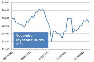 092221 soybeanfutures newsize   2021 09 22t0734432221