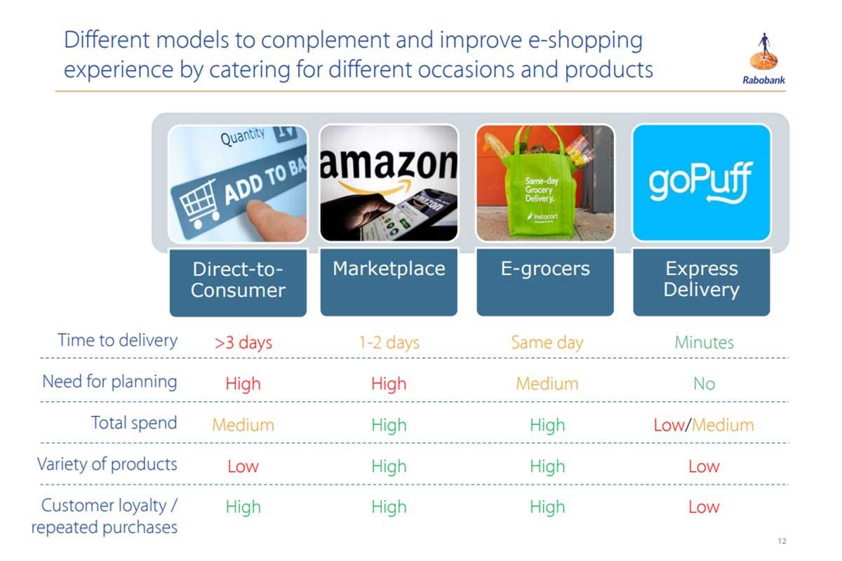 Graphique du commerce électronique Rabobank