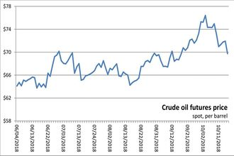 101818_crudeoilfuturespricechart