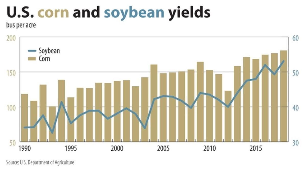 U.S. corn and soybean yield chart