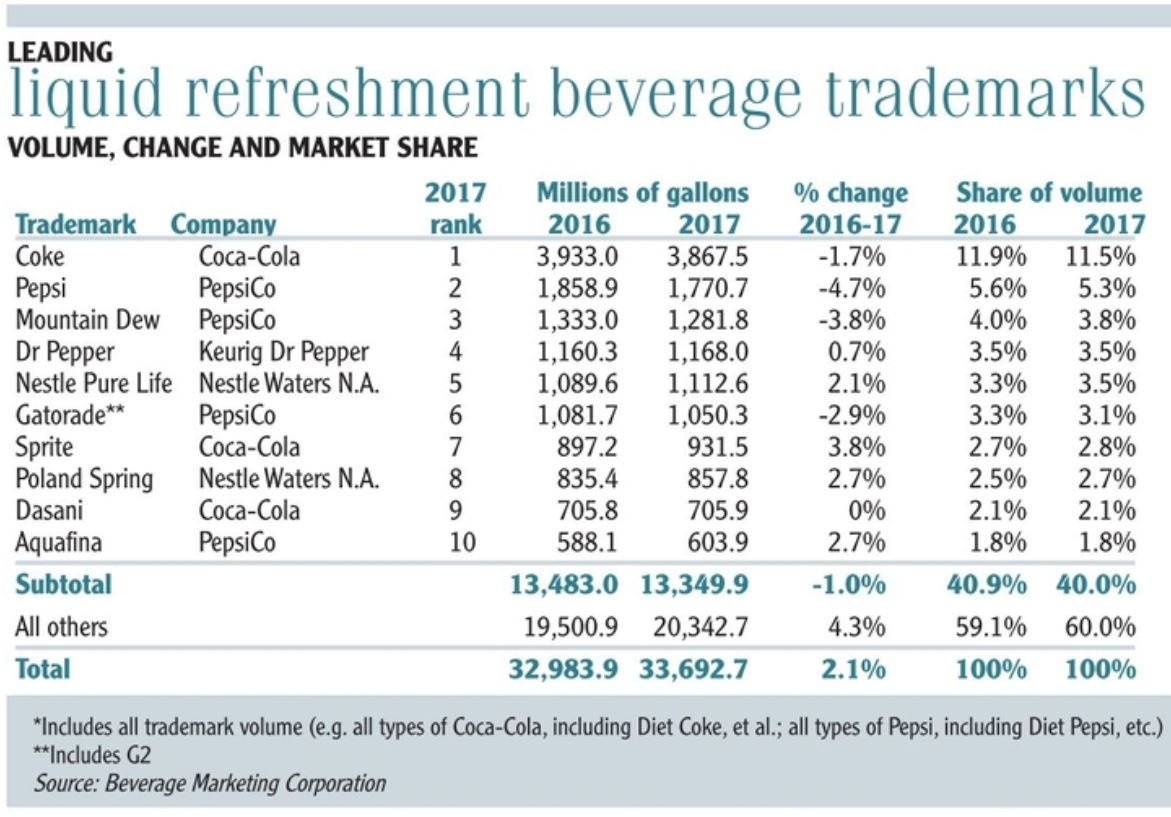 Leading liquid refreshment beverage trademarks chart