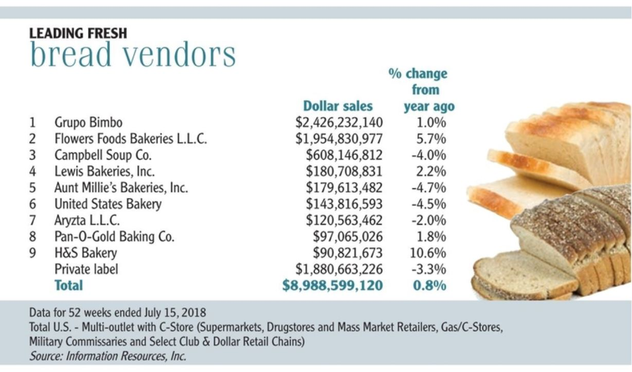 Leading fresh bread vendors chart