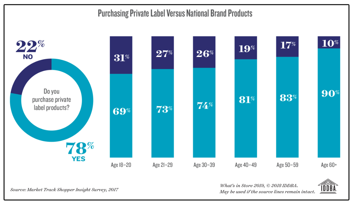 Purchasing private label vs national brands chart