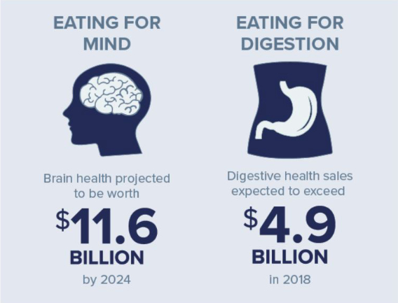 Eating for mind and digestion chart