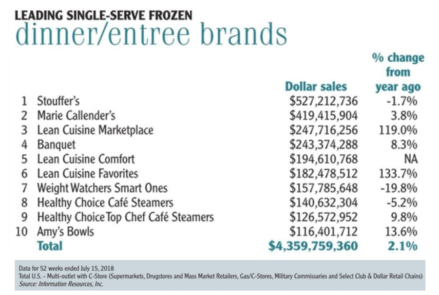 Leading single-serve frozen dinner entree brands chart
