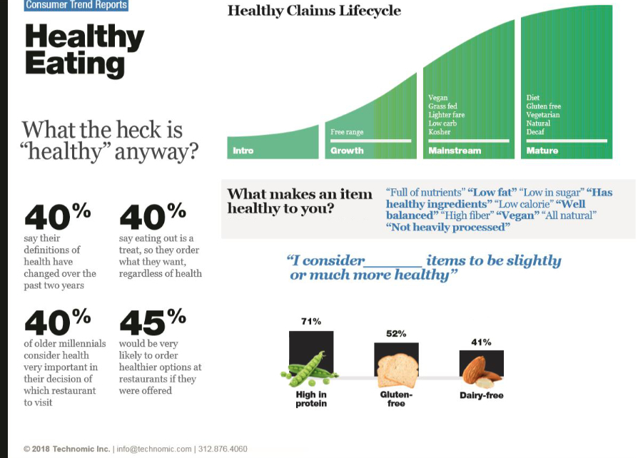 Technomic healthy decisions chart