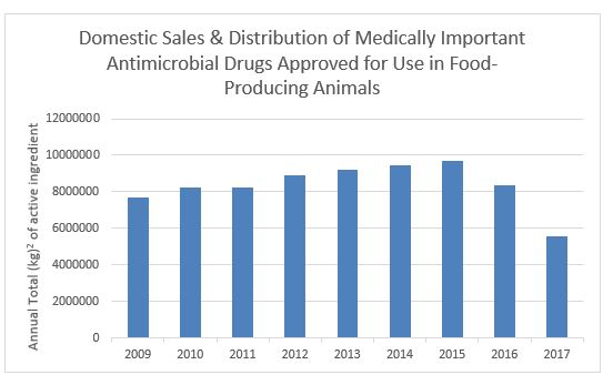 Domestic sales and distribution of medically important antimicrobial drugs approved for use in food-producing animals chart