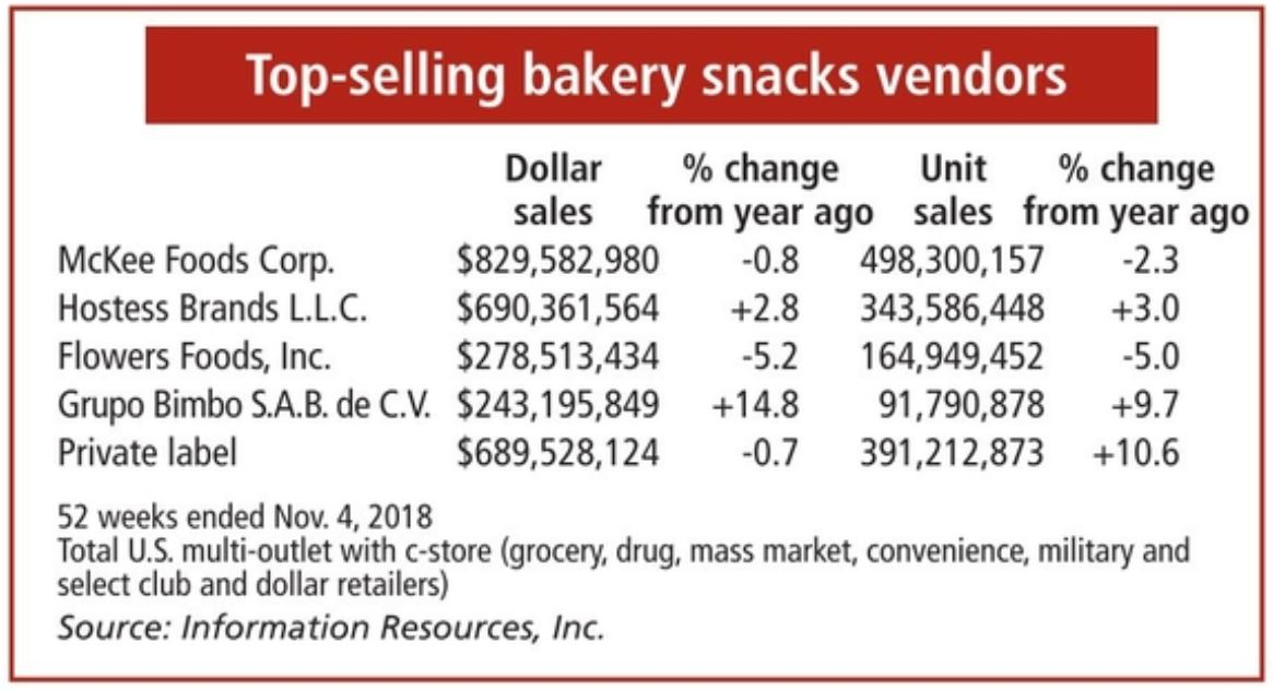 Top bakery snacks vendors chart
