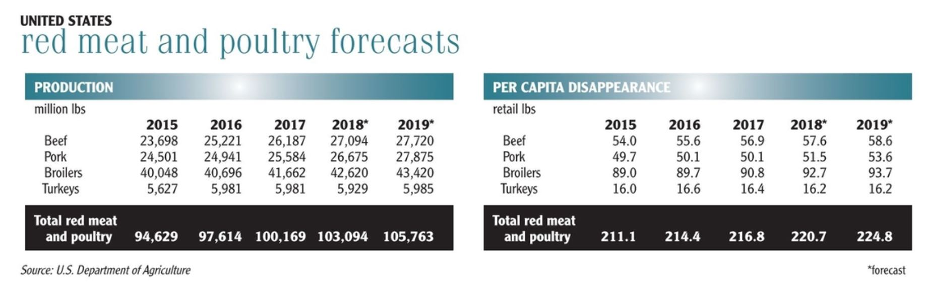 Red meat and poultry forecasts chart