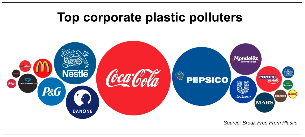 Top corporate plastic polluters graphic