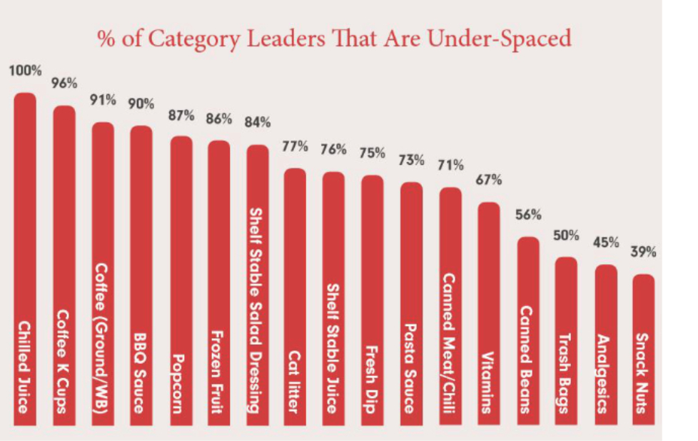 Category leaders under-spaced chart