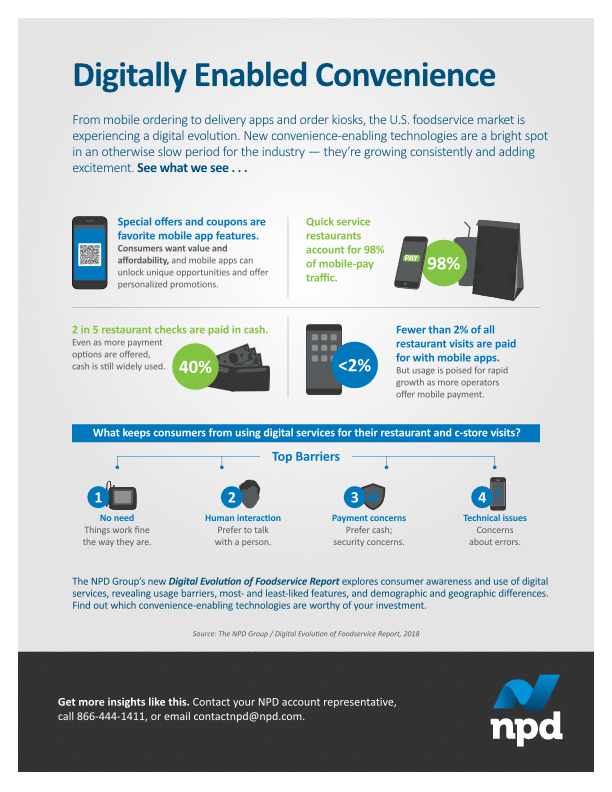 Digitally enabled convenience infographic, NPD