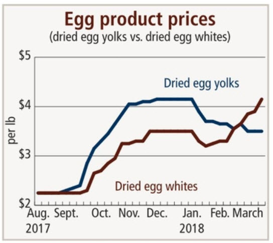 Retail demand seen driving egg prices higher   2018-03-30