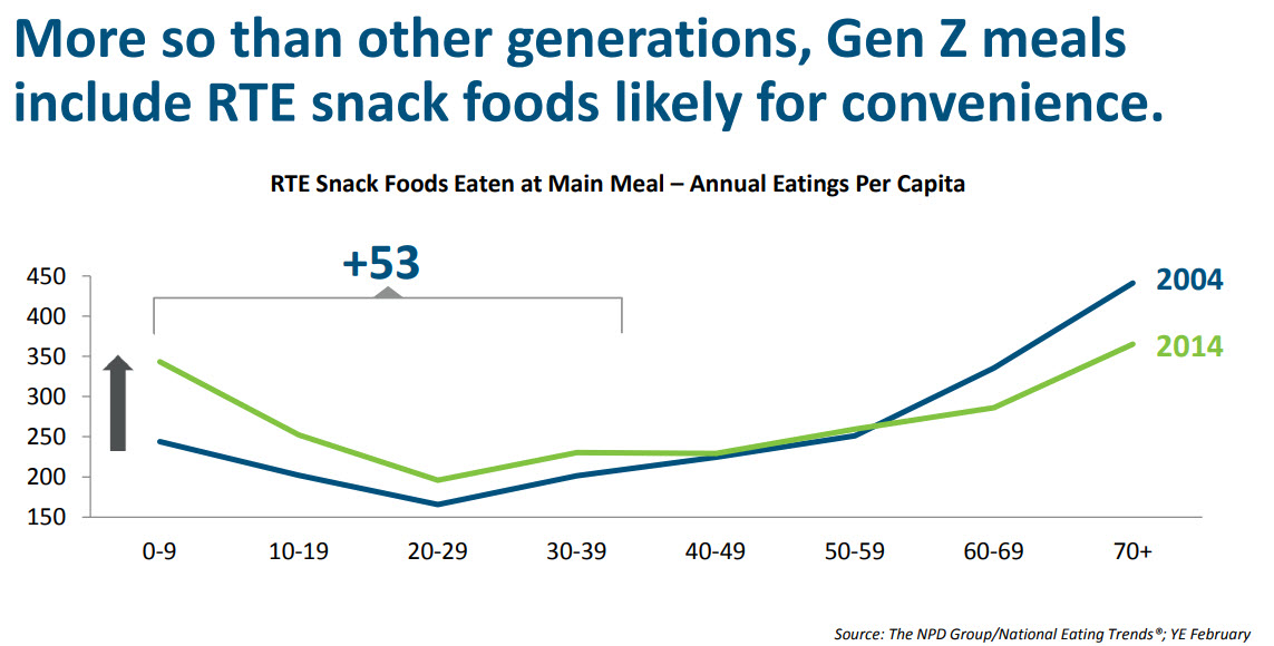 Gen Z snacking chart