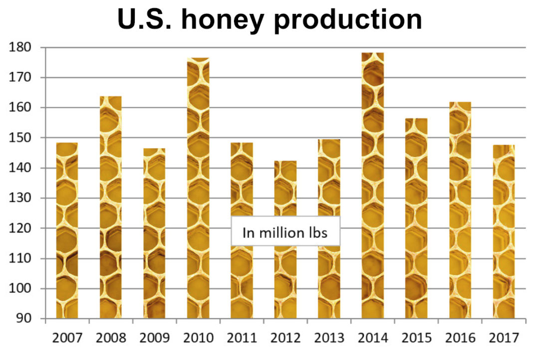 U.S. honey production chart