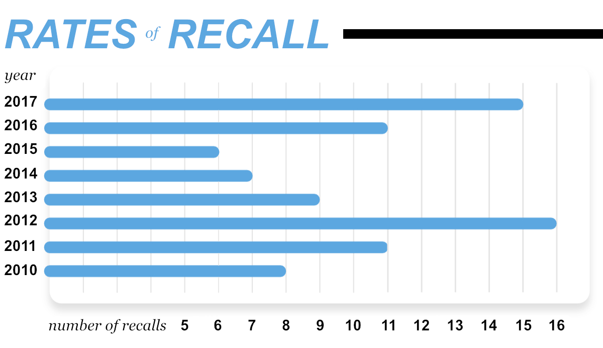 Rates of recall chart