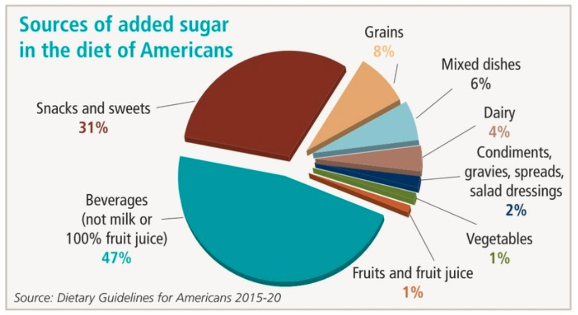 Sources of added sugars chart