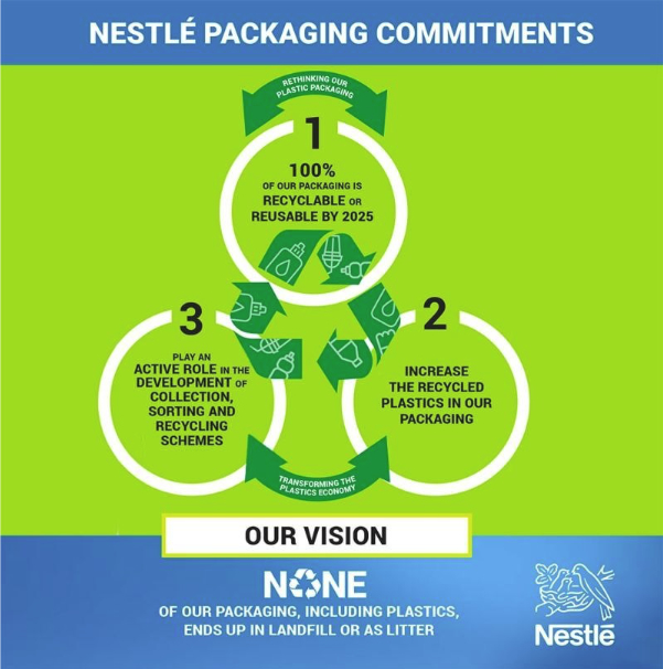 Nestle packaging infographic