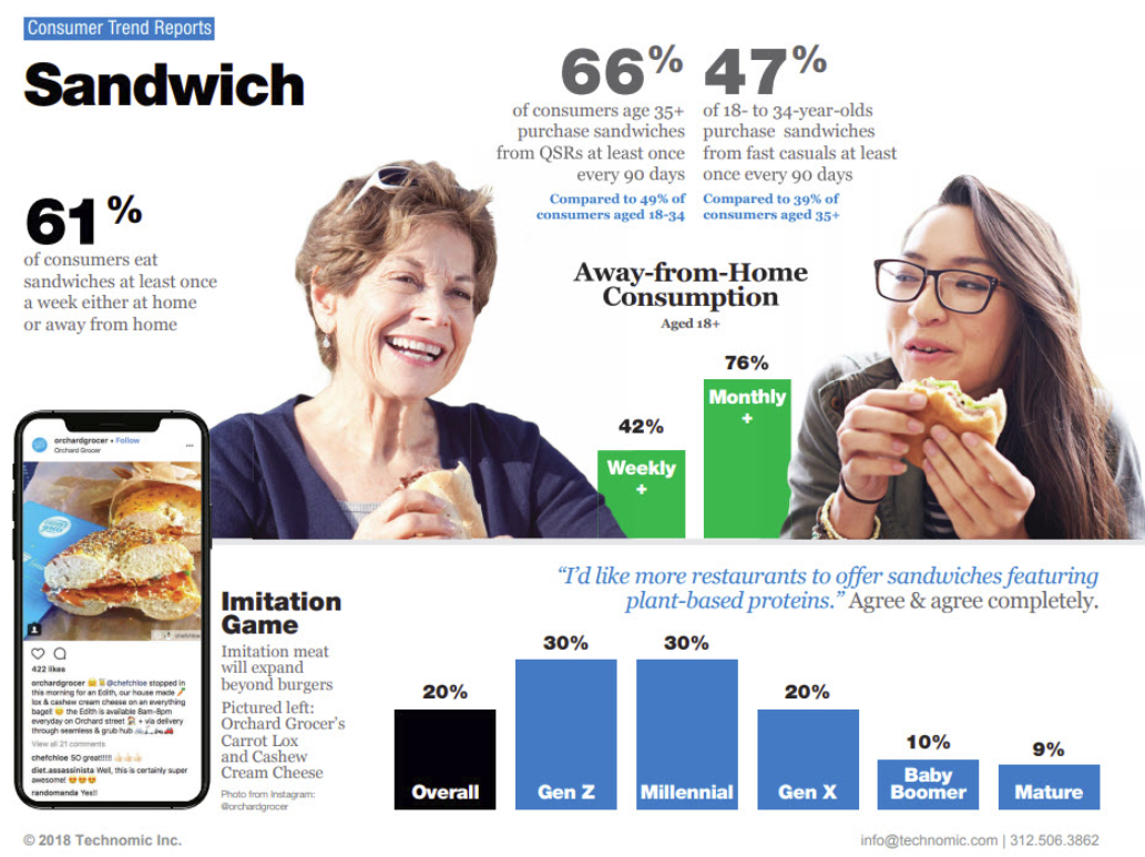Sandwich trends infographic