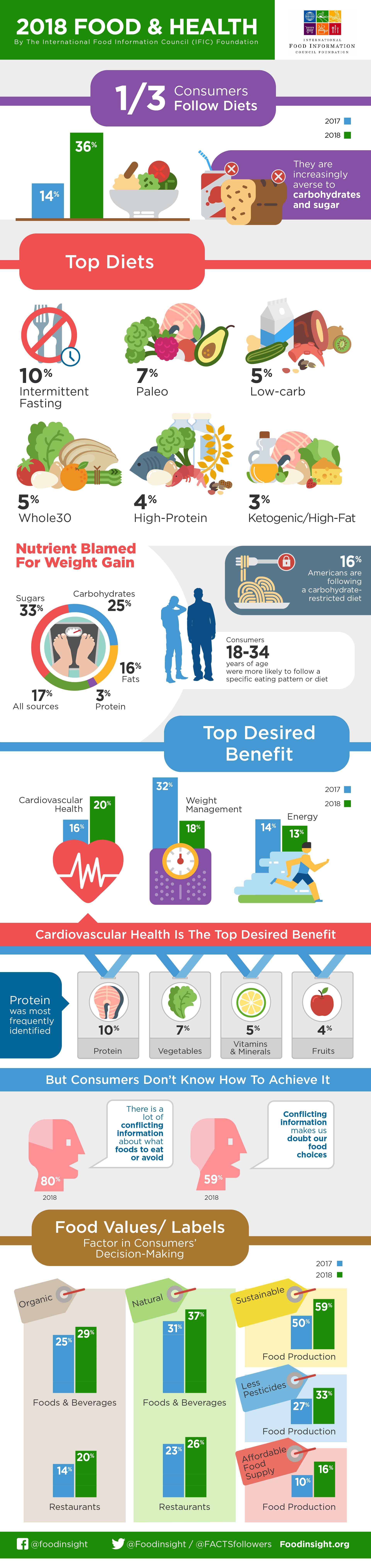 IFIC health survey infographic