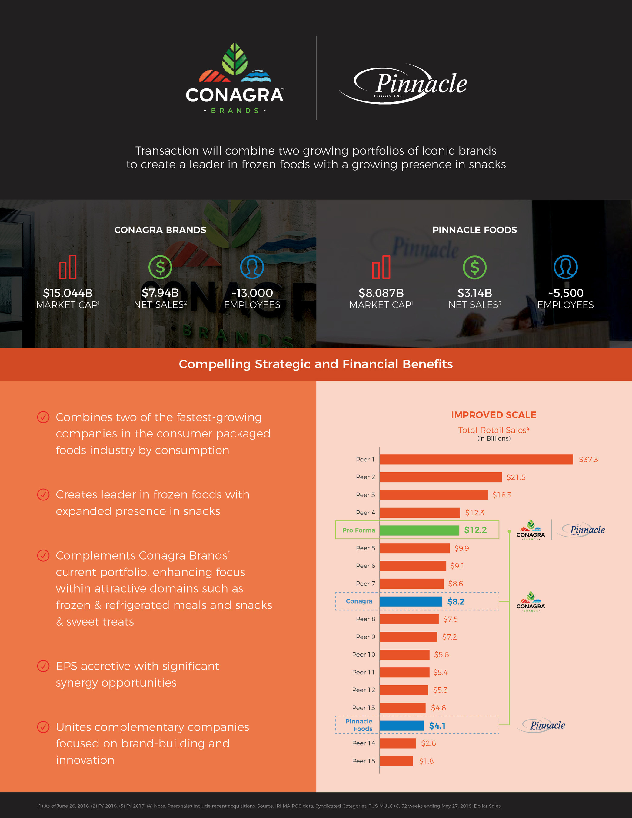 Conagra Brands, Pinnacle Foods acquisition infographic