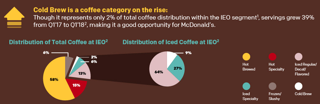 McDonald's cold-brew coffee infographic