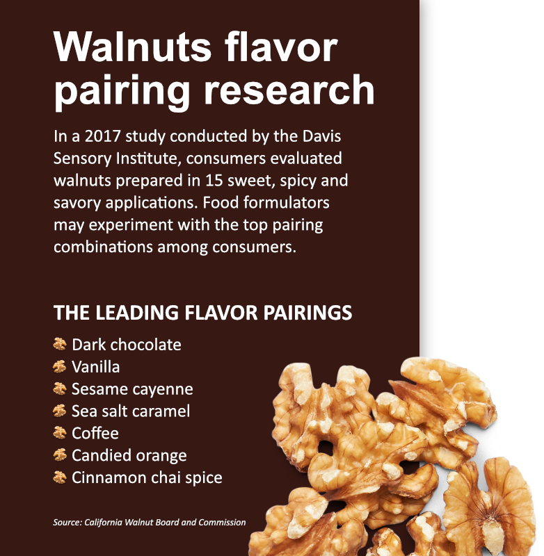 Walnut flavor pairing research sidebar