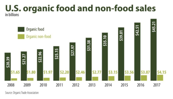 U.S. organic food and beverage sales chart
