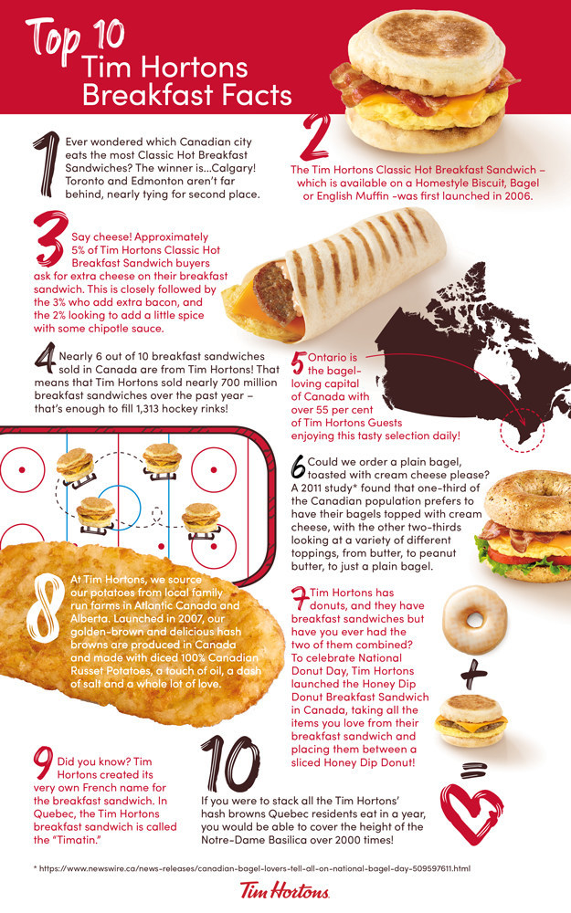 Tim Hortons breakfast chart