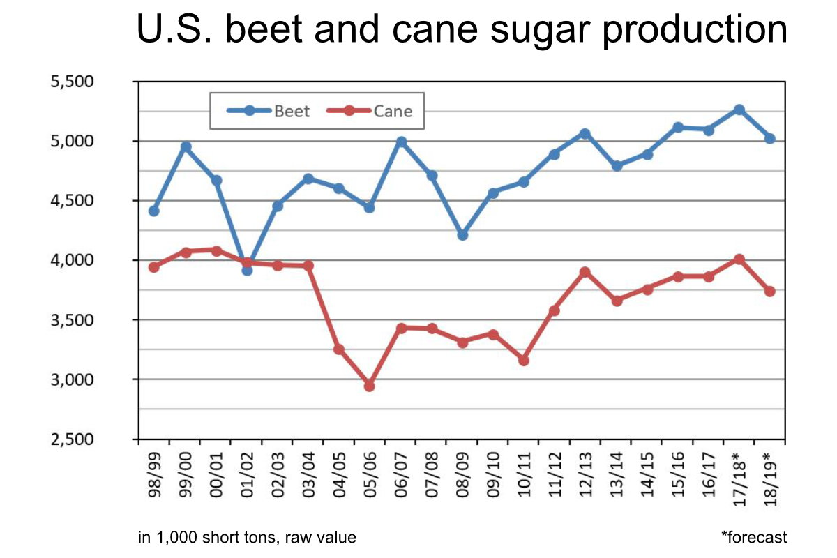 U.S. beet and sugar cane production chart
