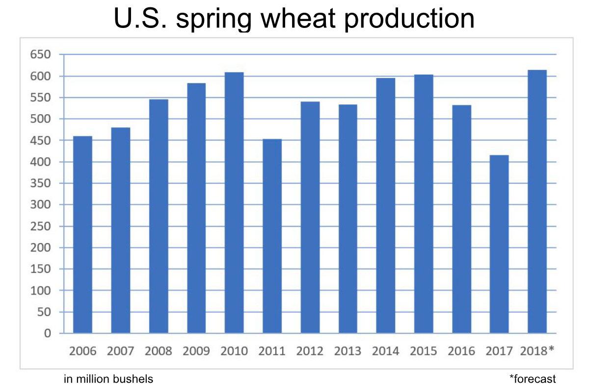 U.S. spring wheat production chart