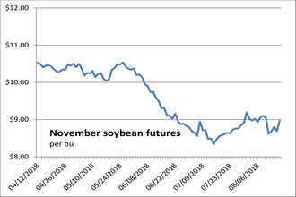 081718_soybeanfutures_newsize-7