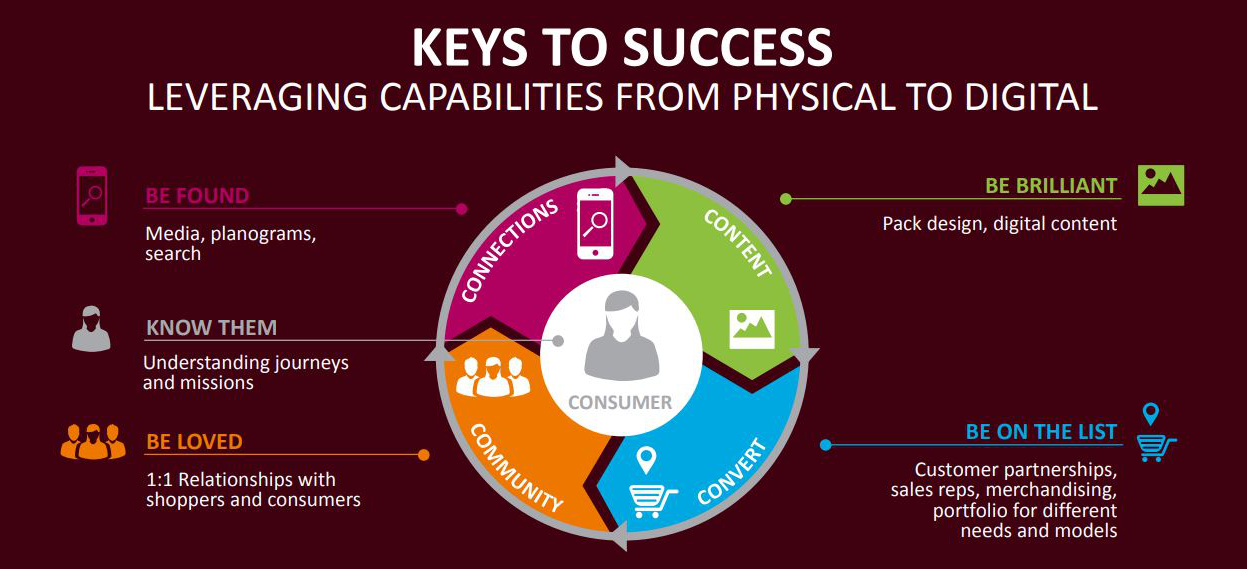 Hershey digital keys for success
