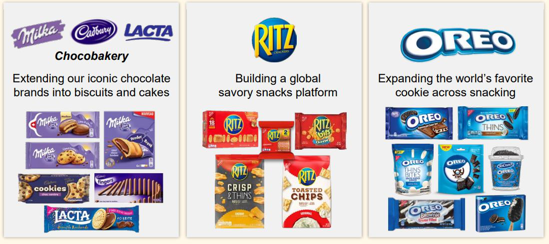 Mondelez snacks strategy